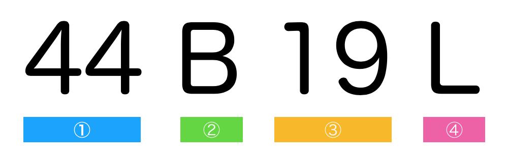 バッテリーサイズの見方(44B19L)
